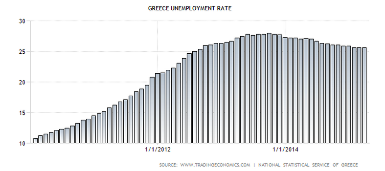 Greece-unemployment-rate.png