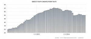 Greece-youth-unemploymentrate.png
